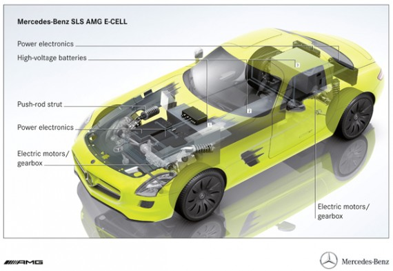 mercedes-benz sls amg e-cell #4
